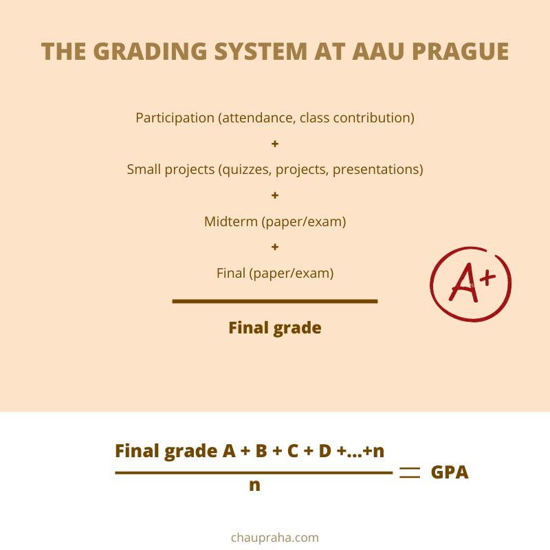 Cách tính điểm ở AAU